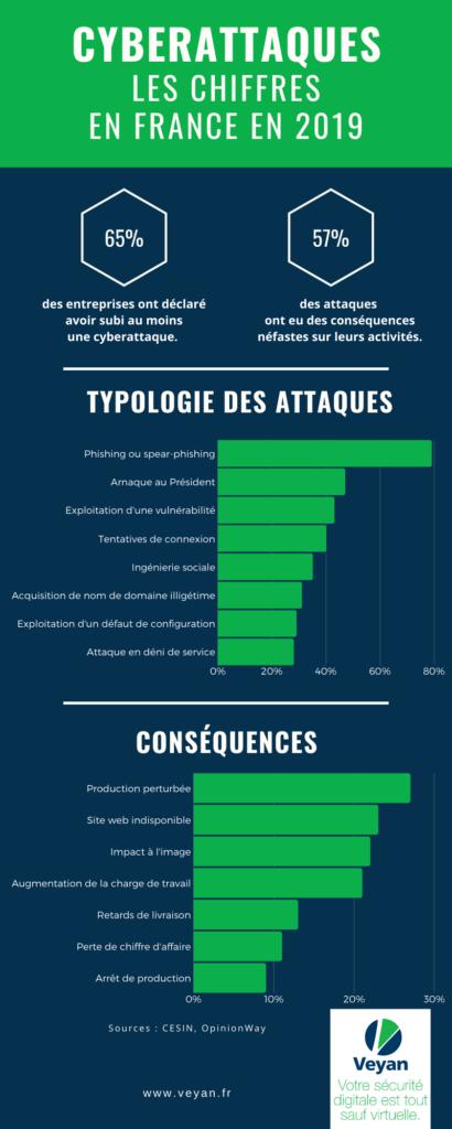 Cyberattaques : les chiffres en France en 2019